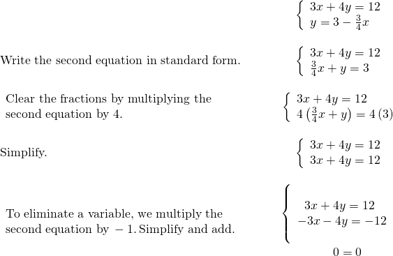 \begin{array}{cccc}& & & \left\{\begin{array}{c}3x+4y=12\hfill \\ y=3-\frac{3}{4}x\hfill \end{array}\hfill \\ \\ \text{Write the second equation in standard form.}\hfill & & & \left\{\begin{array}{c}3x+4y=12\hfill \\ \frac{3}{4}x+y=3\hfill \end{array}\hfill \\ \\ \begin{array}{c}\text{Clear the fractions by multiplying the}\hfill \\ \text{second equation by 4.}\hfill \end{array}\hfill & & & \left\{\begin{array}{c}3x+4y=12\hfill \\ 4\left(\frac{3}{4}x+y\right)=4\left(3\right)\hfill \end{array}\hfill \\ \\ \text{Simplify.}\hfill & & & \left\{\begin{array}{c}3x+4y=12\hfill \\ 3x+4y=12\hfill \end{array}\hfill \\ \\ \begin{array}{c}\text{To eliminate a variable, we multiply the}\hfill \\ \text{second equation by}\phantom{\rule{0.2em}{0ex}}-1.\phantom{\rule{0.2em}{0ex}}\text{Simplify and add.}\hfill \end{array}\hfill & & & \begin{array}{c}\underset{______________}{\left\{\begin{array}{c}\phantom{\rule{0.6em}{0ex}}3x+4y=12\hfill \\ -3x-4y=-12\hfill \end{array}}\hfill \\ \hfill \phantom{\rule{1em}{0ex}}0=0\hfill \end{array}\hfill \end{array}