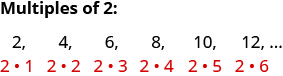 Multiples of 2: 2 times 1 is 2, 2 times 2 is 4, 2 times 3 is 6, 2 times 4 is 8, 2 times 5 is 10, 2 times 6 is 12 and so on.