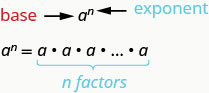 The expression shown is a to the nth power. Here a is the base and n is the exponent. This is equal to a times a times a and so on, repeated n times. This has n factors.
