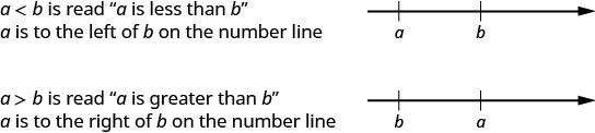 For a less than b, a is to the left of b on the number line. For a greater than b, a is to the right of b on the number line.