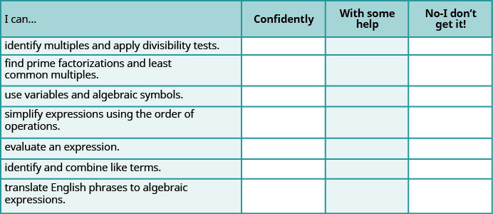 This table has 4 columns, 7 rows and a header row. The header row labels each column I can, confidently, with some help and no, I don't get it. The first column has the following statements: identify multiples and apply divisibility tests, find prime factorizations and least common multiples, use variables and algebraic symbols, simplify expressions using the order of operations, evaluate an expression, identify and combine like terms, translate English phrases to algebraic expressions. The remaining columns are blank.