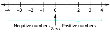 Figure shows a horizontal line marked with numbers at equal distances. At the center of the line is 0. To the right of this, starting from the number closest to 0 are 1, 2, 3 and 4. These are labeled positive numbers. To the left of 0, starting from the number closest to 0 are minus 1, minus 2, minus 3 and minus 4. These are labeled negative numbers.