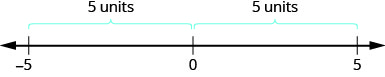 Figure shows a number line showing the numbers 0, 5 and minus 5. 5 and minus 5 are equidistant from 0, both being 5 units away from 0.