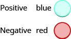 Figure show two circles labeled positive blue and negative red.