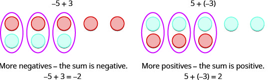 Figure on the left is labeled minus 5 plus 3. It has 5 red circles and 3 blue circles. Three pairs of red and blue circles are formed. More negatives means the sum is negative. The figure on the right is labeled 5 plus minus 3. It has 5 blue and 3 red circles. Three pairs of red and blue circles are formed. More positives means the sum is positive.