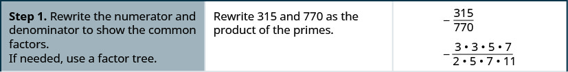 Step 1 is to rewrite the numerator and denominator to show the common factors. If needed, use a factor tree. Here, we rewrite 315 and 770 as the product of the primes. Starting with minus 315 divided by 770, we get, minus 3 times 3 time 5 times 7 divided by 2 times 5 times 7 times 11.