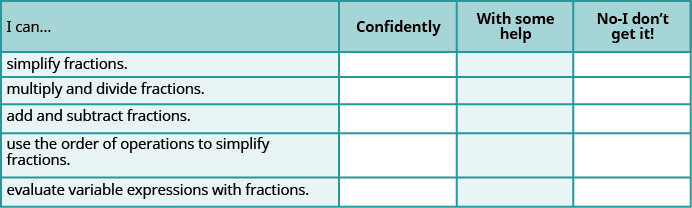 This table has 4 columns, 5 rows and a header row. The header row labels each column I can, confidently, with some help and no, I don't get it. The first column has the following statements: simplify fractions, multiply and divide fractions, add and subtract fractions, use the order of operations to simplify fractions, evaluate variable expressions with fractions. The remaining columns are blank.