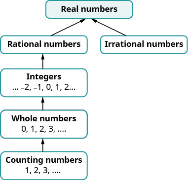 A chart shows that counting numbers 1, 2, 3 are a part of whole numbers 0, 1, 2, 3. Whole numbers are a part of integers minus 2, minus 1, 0, 1, 2. Integers are a part of rational numbers. Rational numbers along with irrational numbers form the set of real numbers.