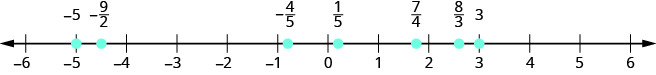 Figure shows a number line with numbers ranging from minus 6 to 6. Various points on the line are highlighted. From left to right, these are: minus 5, minus 9 by 2, minus 4 by 5, 1 by 5, 4 by 5, 8 by 3 and 3.
