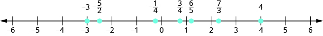 Figure shows a number line with numbers ranging from minus 6 to 6. Various points on the line are highlighted. From left to right, these are: minus 3, minus 5 by 2, minus 1 by 4, 3 by 4, 6 by 5, 7 by 3 and 4.