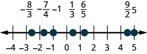 Figure shows a number line with numbers ranging from minus 4 to 5. Various points on the line are highlighted. From left to right, these are: minus 8 by 3, minus 7 by 4, minus 1, 1 by 3, 6 by 5, 9 by 2 and 5.