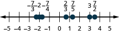 Figure shows a number line with numbers ranging from minus 4 to 5. Various points on the line are highlighted. From left to right, these are: minus 7 by 3, minus 2, minus 7 by 4, 2 by 3, 7 by 5, 3 and 7 by 2.