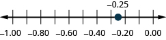 Figure shows a number line with numbers ranging from minus 1.00 to 0.00. Minus 0.74 is highlighted, minus 0.25 is highlighted.