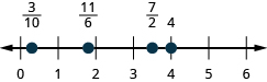 Figure shows a number line with numbers ranging from 0 to 6. Some values are highlighted. From left to right, these are: 3 by 10, 11 by 6, 7 by 2 and 4.