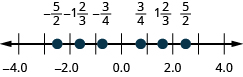 Figure shows a number line with numbers ranging from minus 4 to 4. Some values are highlighted. From left to right, these are: minus 5 by 2, minus 1 and two thirds, minus 3 by 4, 3 by 4, 1 and two thirds, and 5 by 2.