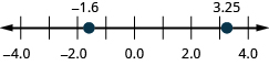 Figure shows a number line with numbers ranging from minus 4 to 4. Two values are highlighted. One is between minus 2 and minus 1. The other is between 3 and 4.