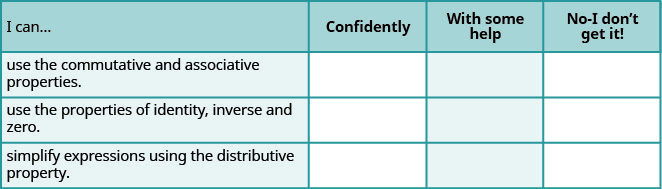 This table has 4 columns, 3 rows and a header row. The header row labels each column I can, confidently, with some help and no, I don't get it. The first column has the following statements: use the commutative and associative properties, use the properties of identity, inverse and zero, simplify expressions using the Distributive Property. The remaining columns are blank.