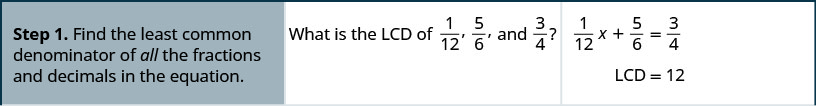 Step 1 is to find the least common denominator of all the fractions and decimals in the equation, one-twelfth x plus five-sixth is equal to three-fourths. What is the L C D of one-twelfth, five-sixths, and three-fourths? The L C D is equal to 12.