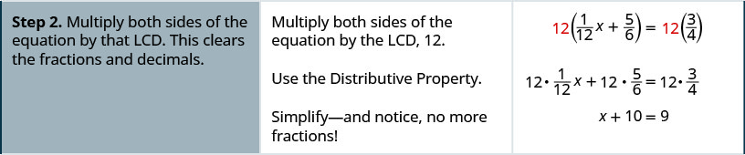 Step 2 is multiply both sides of the equation by the L C D. This clears the fractions and decimals. Multiply both sides of the equation by the L C D, 12. The result is 12 times the quantity one-twelfth x plus five-sixths is equal to 12 times three-fourths. Use the Distributive Property. The result is 12 times one-twelfth x plus 12 times five-sixths is equal to 12 times three-fourths. Simplify. The result is x plus 10 is equal to 9. Notice there are no more fractions.