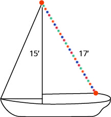 The figure is an illustration of a sailboat that has a 15 foot mast. A string of lights that are 17 feet long are placed diagonally from the top of the mast.