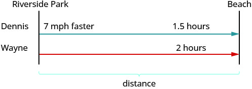 """The figure shows the uniform motion of Dennis' and Wayne's ride along the bike path from Riverside Park. The path for Dennis is represented by an arrow labeled """"7 miles per hour"""" and """"1.5 hours"""". The path for Wayne is represented by a second arrow of the same length and in the same direction labeled """"2 hours"""". A bracket represents the distance between Riverside Park and the beach."""