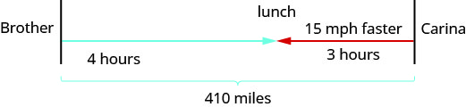 """The figure shows the uniform motion of Carina and her brother using arrows. The arrow for Carina is labeled """"3 hours."""" The arrow for Carina's brother is pointed in the opposite direction and is labeled """"15 miles per hour"""" and """"4 hours."""" Where the arrows meet is labeled """"lunch."""" The path of Carina and her Brother is represented by a bracket and labeled """"410 miles."""""""