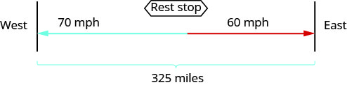 """The figure shows the uniform motion of two truck drivers using arrows. The arrow for the truck driver travelling west is labeled """"70 miles per hour."""" The arrow for truck driver travelling east is pointed in the opposite direction and is labeled """"60 miles per hour."""" Where the arrows meet is labeled """"Rest stop."""" The path of truck drivers is represented by a bracket and labeled """"325 miles."""""""