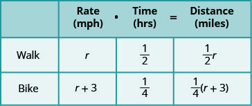"""This chart has two columns and three rows. The first row is a header and it labels the second column """"Rate in miles per hours times Time in hours is equal to Distance in miles."""" The second header column is subdivided into three columns for """"Rate,"""" """"Time,"""" and """"Distance."""" The first column is a header and labels the second row """"Walk"""" and the third row """"Bike."""" In row 2, the rate is r, the time is one-half hour, and the distance is one-half r. In row 3, the rate is the expression r plus 3, the time is one-fourth hour, and the distance is one-fourth times the quantity r plus 3."""