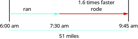 """The figure shows the uniform motion of Cruz's training for a triathlon. Cruz's path is represented by an arrow labeled """"run"""" which starts at 6 a m and extends to 7:30 a m and a second arrow labeled """"rode"""" and """"1.6 times faster"""" which starts at 7:30 a m and extends to 9:45 a m. A bracket represents the distance Cruz covers and is labeled """"51 miles."""""""