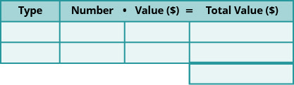 """This chart has two columns and four rows. The first row is a header and it labels the first column """"Type"""" and the second column """"Number times Value in dollars is equal to Total Value in dollars."""" The second header column is subdivided into three columns for the """"number,"""" """"value,"""" and """"total value."""" The total value column has an additional row. The chart is empty."""