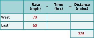 """The chart has two columns and four rows. The first row is a header and it labels the second column """"Rate in miles per hour times Time in hours is equal to Distance in miles."""" The first column is a header column and it labels the second row """"West"""" and the third row """"East"""" The second header column is subdivided into three columns for the """"Rate,"""" """"Time,"""" and """"Distance."""" The fourth row only gives the total distance the truck drivers travelled. In row 2, the truck driver travelling west has a rate 70 miles per hour. In row 3, truck driver travelling east has a rate 60 miles per hour. In row 4, the total distance travelled by the truck drivers is 325."""