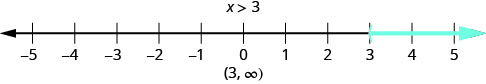 The figure shows the inquality, x is greater than 3, graphed on a number line from negative 5 to 5. There is shading that starts at 3 and extends to numbers to its right. The solution for the inequality is written in interval notation. It is the interval from 3 to infinity, not including 3.