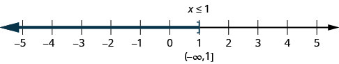 The figure shows the inquality, x is less than or equal to l, graphed on a number line from negative 5 to 5. There is shading that starts at 1 and extends to numbers to its left. The solution for the inequality is written in interval notation. It is the interval from negative infinity to one, including 1.