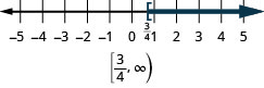The graph of the inequality x is greater than or rqual to three-fourths is indicated on a number line with a left bracket at three-fourths and shading to the right. The solution in interval notation is the interval from three-fourths to infinity enclosed within a left bracket and left parentheses.