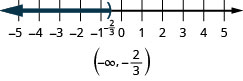 The graph of the inequality x is less than negative two-thirds is indicated on a number line with a right parenthesis at negative two-thirds and shading to the left. The solution in interval notation is the interval from negative infinity to negative two-thirds enclosed within parentheses.