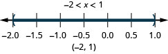Negative 2 is less x which is less than 1. There are open circles at negative 2 and 1 and shading between negative 2 and 1 on the number line. Put parentheses at negative 2 and 1. Write in interval notation.