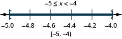 Negative 5 is less than or equal to x which is less than negative 4. There is a closed circle at negative 6 and an open circle at negative 4 and shading between negative 5 and negative 4 on the number line. Put a bracket at negative 5 and a parenthesis at negative 4. Write in interval notation.