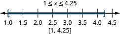 1 is less than or equal to x which is less than 4.25. There is closed circle at 1 and a closed circle at 4.25 and shading between 1 and 4.25 on the number line. Put brackets at 1 and 4.25. Write in interval notation.