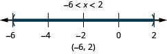 Negative 6 is less than x which is less than 2. There is an open circle at negative 6 and an open circle at 2 and shading between negative 6 and 2 on the number line. Put parentheses at negative 6 and 2. Write in interval notation.