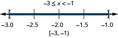Negative 3 is less than or equal to x which is less than negative 1. There is a closed circle at negative 3 and an open circle at negative 1 and shading between negative 3 and negative 1 on the number line. Put a bracket at negative 3 and a parenthesis at negative 1. Write in interval notation.