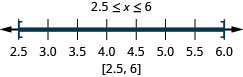 2.5 is less than or equal to x which is less thanor equal to 6. There is a closed circle at 2.5 and a closed circle at 6 and shading between 2.5 and 6 on the number line. Put brackets at 2.5 and 6. Write in interval notation.