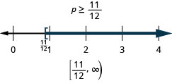 p is less than eleven-twelfths. The solution on the number line has a right bracket at eleven-twelfths with shading to the right. The solution in interval notation is, eleven-twelfths to infinity within a bracket and parenthesis.