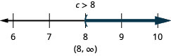 c is less than 8. The solution on the number line has a left bracket at 8 with shading to the right. The solution in interval notation is, 8 to infinity within parentheses.