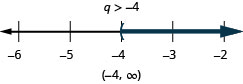 q is greater than or equal to negative 4. The solution on the number line has a left parenthesis at negative 4 with shading to the right. The solution in interval notation is negative 4 to infinity within parentheses.