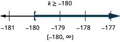 k is greater than or equal to negative 180. The solution on the number line has a left bracket at negative 180 with shading to the right. The solution in interval notation is negative 180 to infinity within a bracket and a parenthesis.