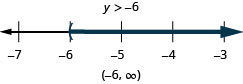 y is greater than negative 6. The solution on the number line has a left parenthesis at negative 6 with shading to the right. The solution in interval notation is negative 6 to infinity within parentheses.