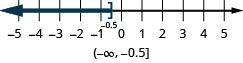 The solution for x is less than or equal to negative 0.5 on a number line has a right bracket at negative 0.5 with shading to the left. The solution in interval notation is negative infinity to negative 0.5 within a parenthesis and a bracket.