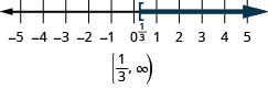 The solution for x is greater than or equal to one-third on a number line has a left bracket at one-third with shading to the right. The solution in interval notation is one-third to infinity within a bracket and a parenthesis.