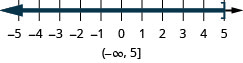 The solution for x is less than or equal to 5 on a number line has a right bracket with shading to the left. The solution in interval notation is negative infinity to 5 within a parenthesis and a bracket.