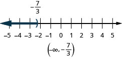 The solution for x is less than negative seven-thirds on a number line has a right parenthesis with shading to the left. The solution in interval notation is negative infinity to negative seven-thirds within parentheses.